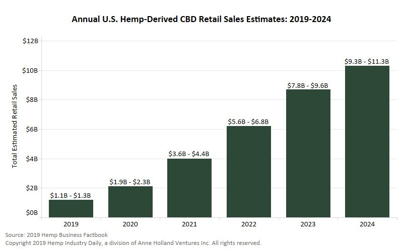 CBD Retial Sales Estimates